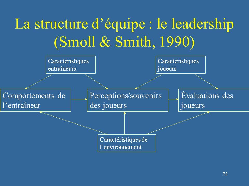 73 La structure d'équipe : le leadership (Chelladurai, 1990) Comportement requis Comportement préféré Comportement actuel Satisfaction Performance