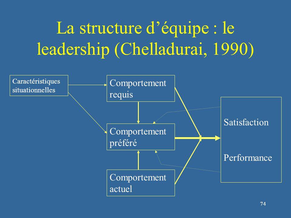 74 La structure d'équipe : le leadership (Chelladurai, 1990) Caractéristiques situationnelles Comportement requis Comportement préféré Comportement actuel Satisfaction Performance