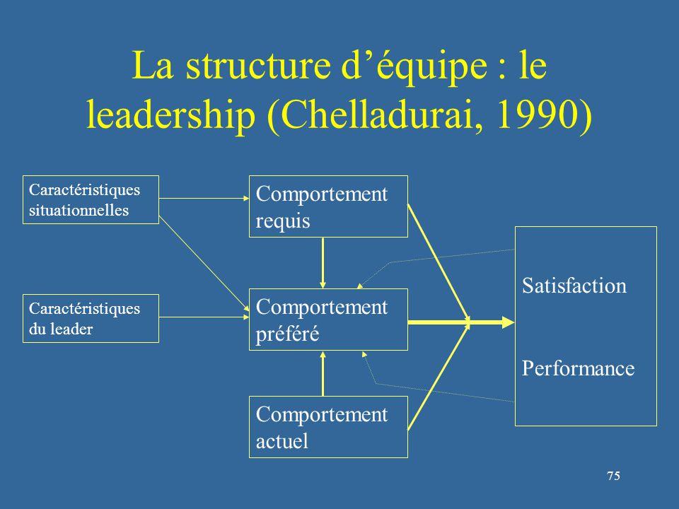 75 La structure d'équipe : le leadership (Chelladurai, 1990) Caractéristiques situationnelles Comportement requis Comportement préféré Comportement actuel Satisfaction Performance Caractéristiques du leader