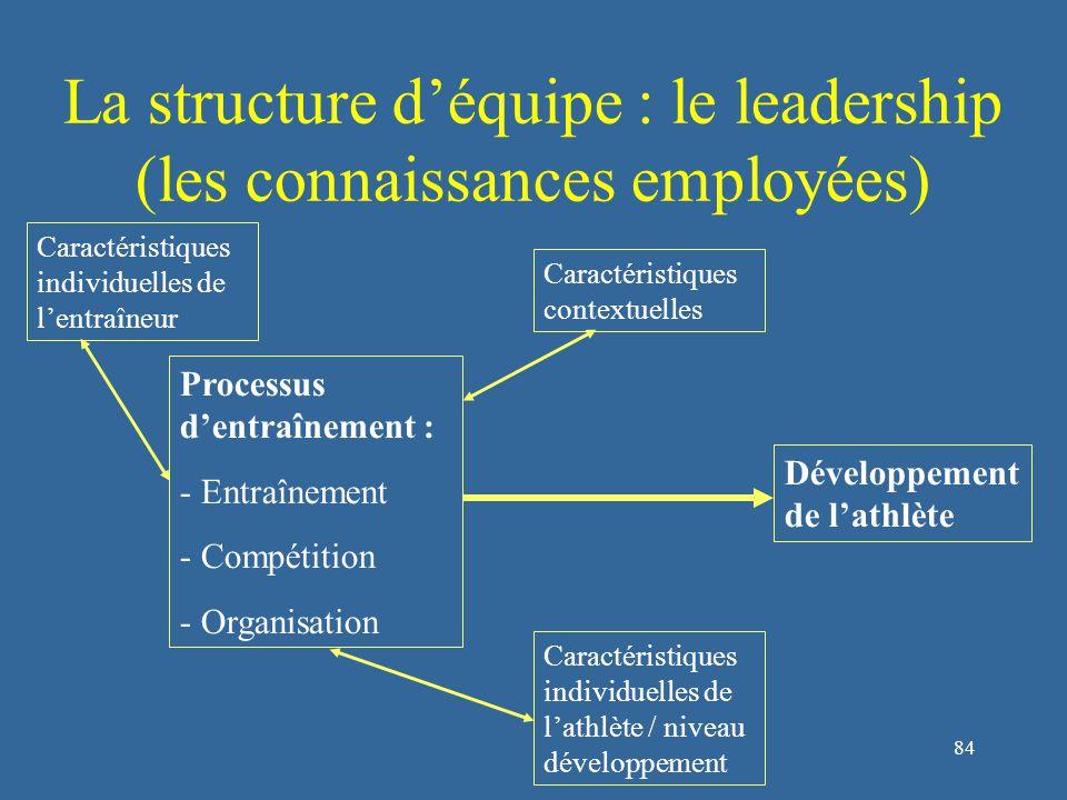 84 La structure d'équipe : le leadership (les connaissances employées) Développement de l'athlète Processus d'entraînement : - Entraînement - Compétition - Organisation Caractéristiques contextuelles Caractéristiques individuelles de l'entraîneur Caractéristiques individuelles de l'athlète / niveau développement