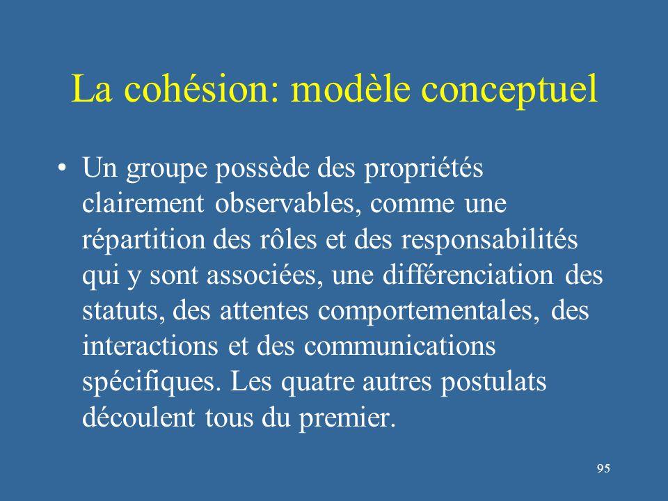 95 La cohésion: modèle conceptuel Un groupe possède des propriétés clairement observables, comme une répartition des rôles et des responsabilités qui y sont associées, une différenciation des statuts, des attentes comportementales, des interactions et des communications spécifiques.