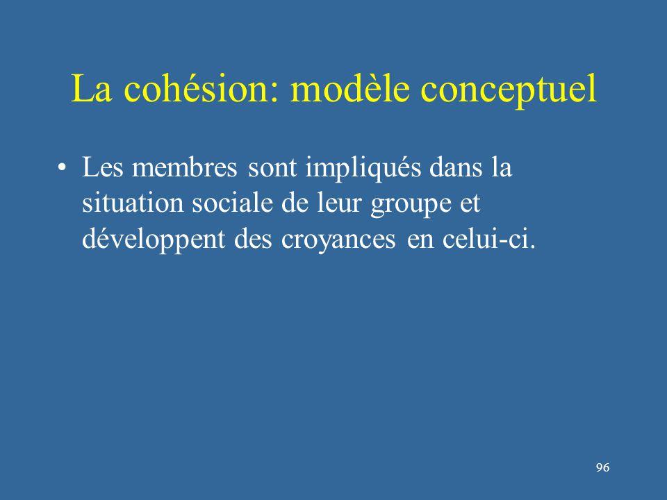 96 La cohésion: modèle conceptuel Les membres sont impliqués dans la situation sociale de leur groupe et développent des croyances en celui-ci.