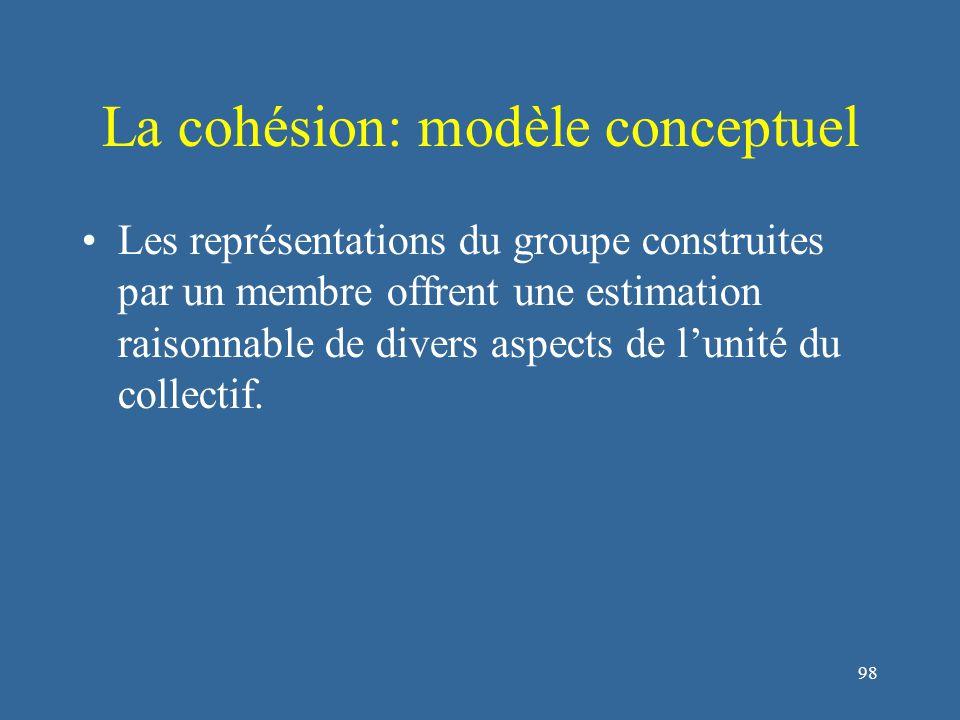 99 La cohésion: modèle conceptuel Les cognitions sociales des membres à propos de la cohésion de leur groupe peuvent être mesurées.
