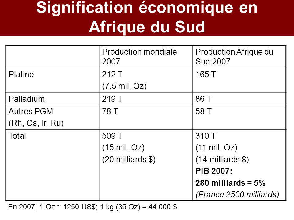Signification économique en Afrique du Sud Production mondiale 2007 Production Afrique du Sud 2007 Platine212 T (7.5 mil. Oz) 165 T Palladium219 T86 T