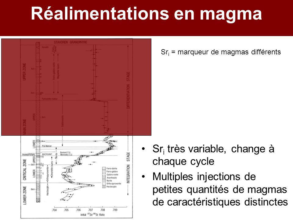 Réalimentations en magma Sr i très variable, change à chaque cycle Multiples injections de petites quantités de magmas de caractéristiques distinctes