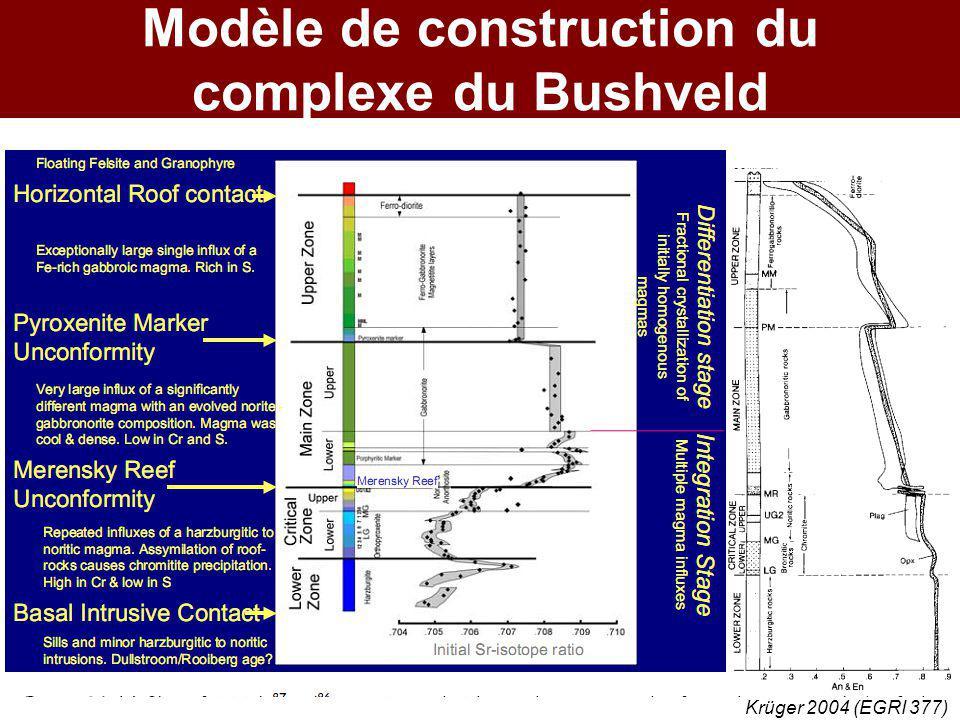 Modèle de construction du complexe du Bushveld Krüger 2004 (EGRI 377)