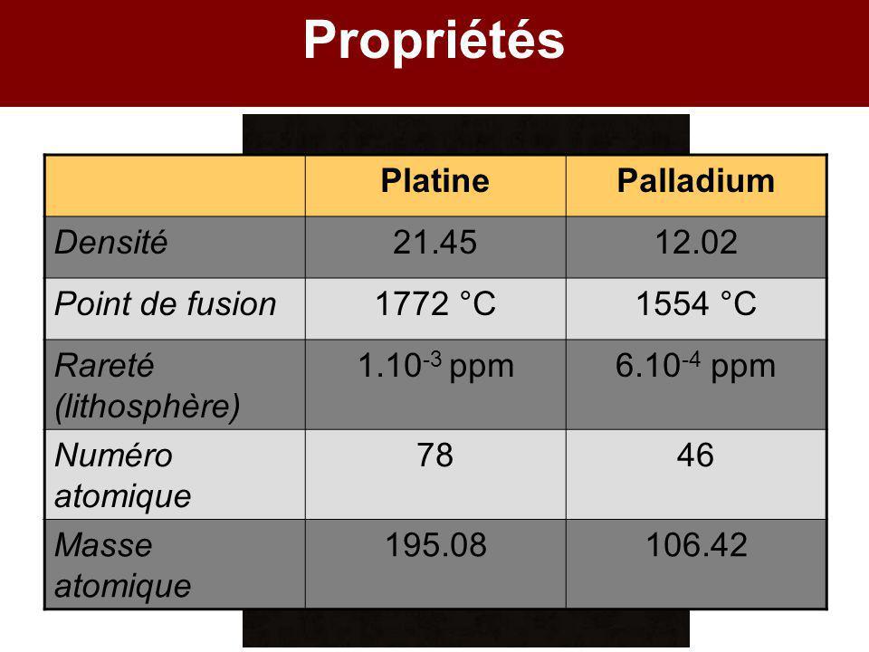 Propriétés PlatinePalladium Densité21.4512.02 Point de fusion1772 °C1554 °C Rareté (lithosphère) 1.10 -3 ppm6.10 -4 ppm Numéro atomique 7846 Masse ato