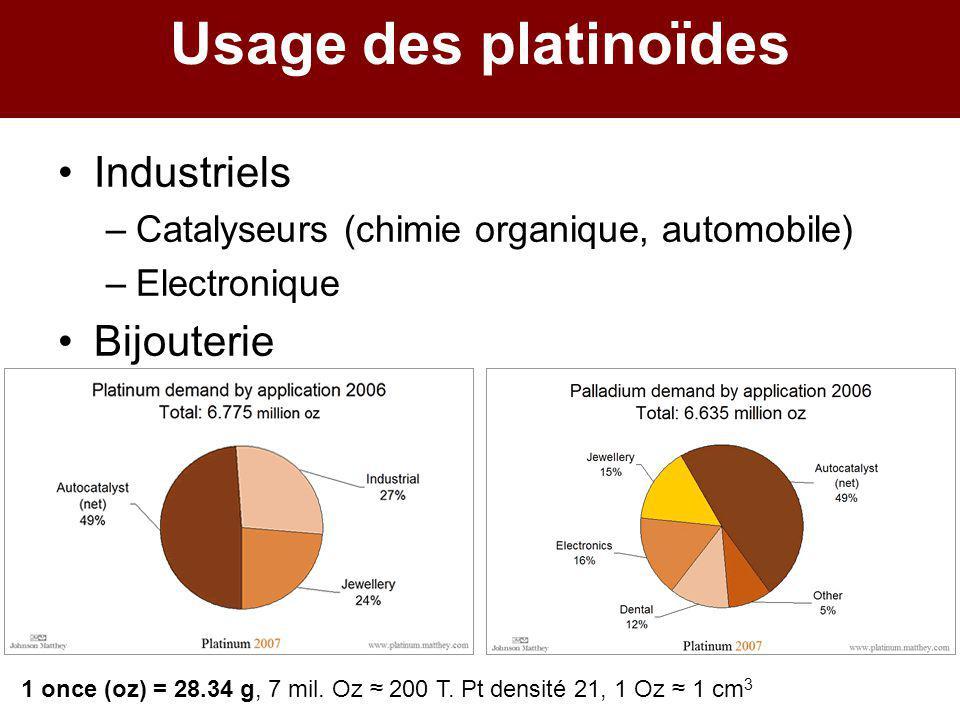 Usage des platinoïdes Industriels –Catalyseurs (chimie organique, automobile) –Electronique Bijouterie 1 once (oz) = 28.34 g, 7 mil. Oz ≈ 200 T. Pt de