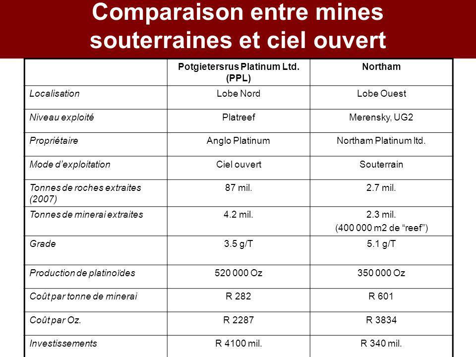 Comparaison entre mines souterraines et ciel ouvert Potgietersrus Platinum Ltd. (PPL) Northam LocalisationLobe NordLobe Ouest Niveau exploitéPlatreefM