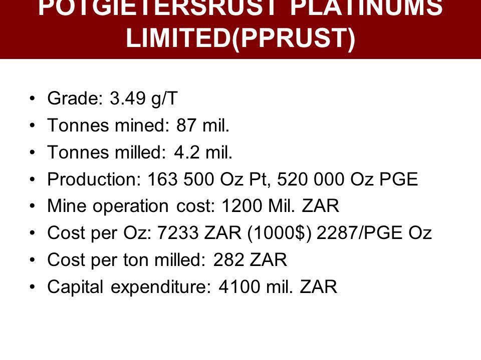 POTGIETERSRUST PLATINUMS LIMITED(PPRUST) Grade: 3.49 g/T Tonnes mined: 87 mil. Tonnes milled: 4.2 mil. Production: 163 500 Oz Pt, 520 000 Oz PGE Mine