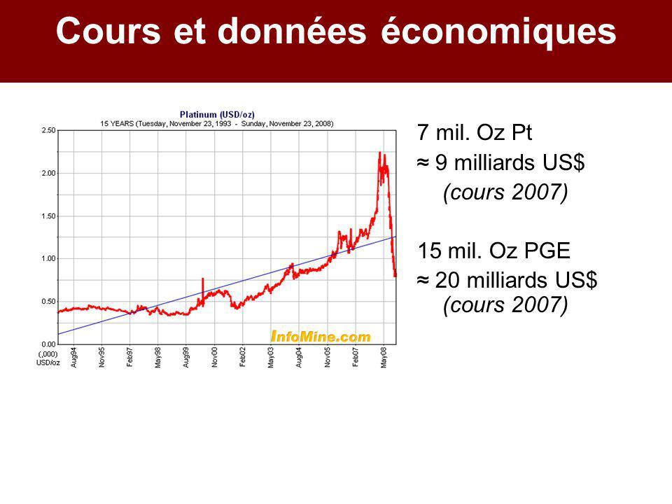 Cours et données économiques 7 mil. Oz Pt ≈ 9 milliards US$ (cours 2007) 15 mil. Oz PGE ≈ 20 milliards US$ (cours 2007)