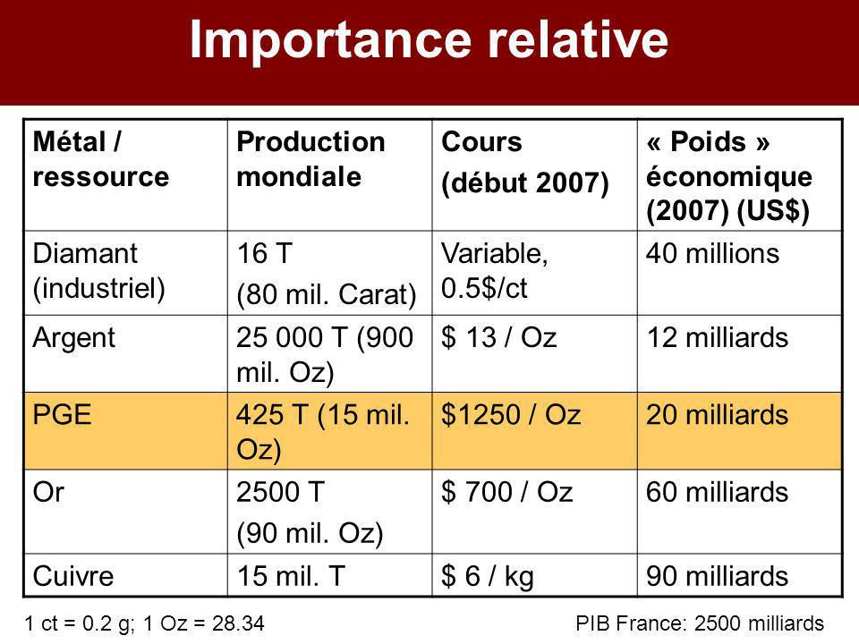 Importance relative Métal / ressource Production mondiale Cours (début 2007) « Poids » économique (2007) (US$) Diamant (industriel) 16 T (80 mil. Cara