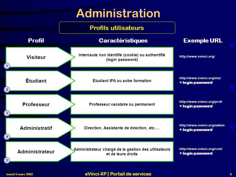 mardi 5 mars 2002 eVinci-XP | Portail de services 7 Administration Page d accueil visiteur http://www.evinci.org/ 1 Cinématique générale DROITS DES UTILISATEURS read= utilisateur write= administrateur user= diff.