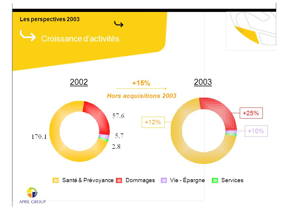 Croissance d'activités Santé & Prévoyance Dommages Vie - Épargne Services 2002 +15% Hors acquisitions 2003 +12% 2003 +25% +10% Les perspectives 2003