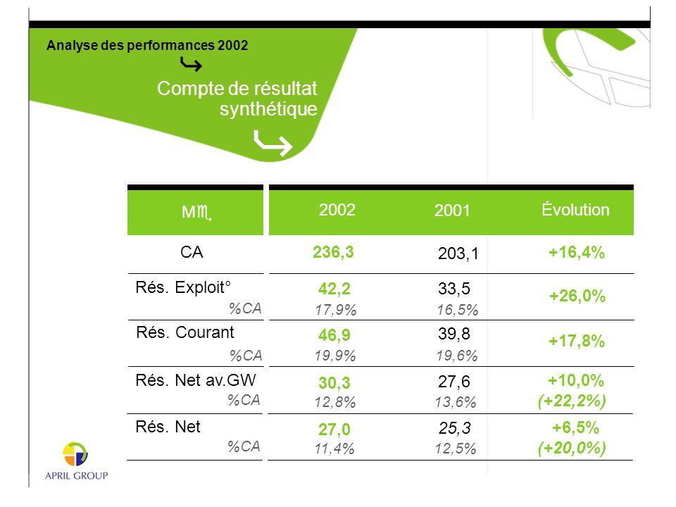 Analyse des performances 2002 Compte de résultat synthétique Évolution MeMe CA Rés. Exploit° %CA Rés. Courant %CA +16,4% +26,0% +17,8% Rés. Net av.GW