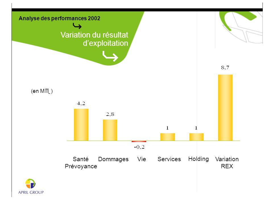Analyse des performances 2002 Variation du résultat d'exploitation (en M e ) Variation REX Santé Prévoyance DommagesVieServices Holding