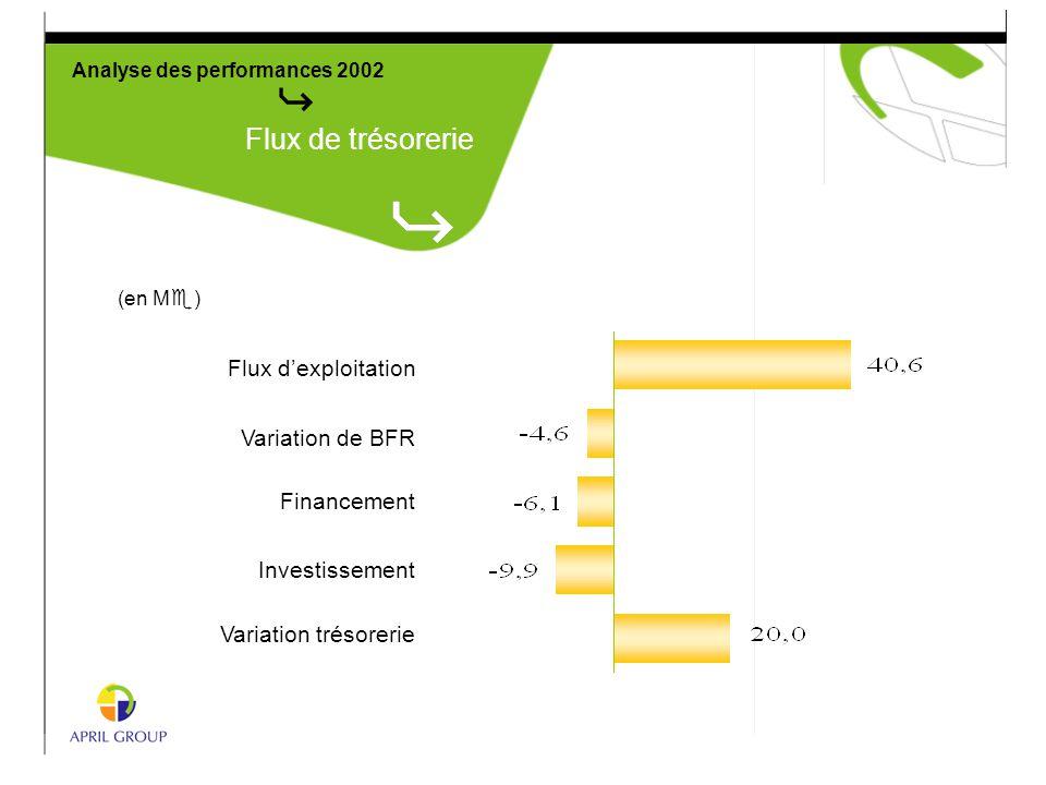 Flux d'exploitation Variation de BFR Financement Investissement Variation trésorerie Analyse des performances 2002 (en M e ) Flux de trésorerie