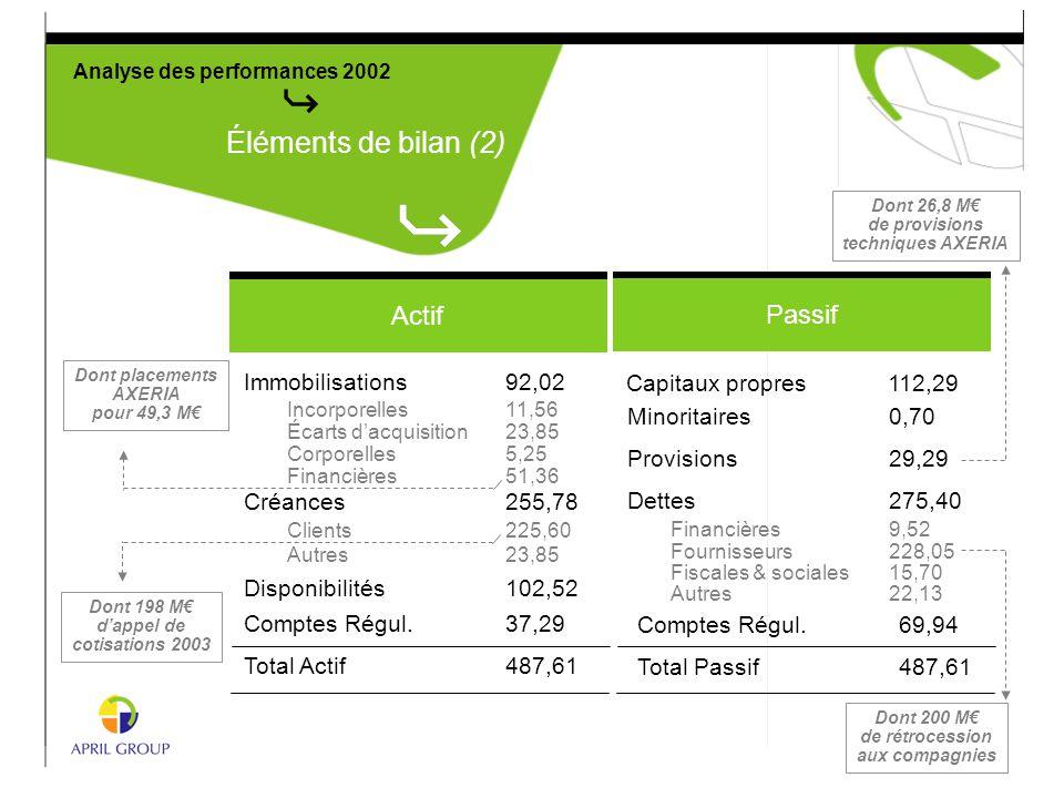 Analyse des performances 2002 Éléments de bilan (2) Dont 26,8 M€ de provisions techniques AXERIA Dont placements AXERIA pour 49,3 M€ Dont 198 M€ d'app