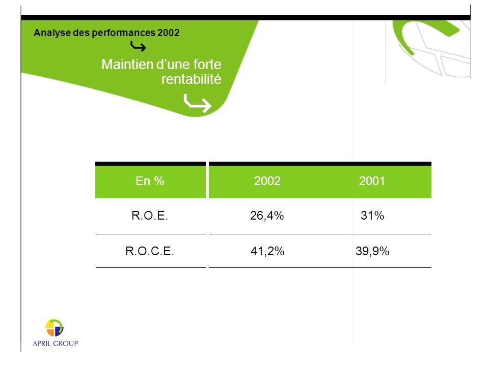 Analyse des performances 2002 Maintien d'une forte rentabilité 2001 En % R.O.E.26,4%31% 2002 R.O.C.E.41,2%39,9%