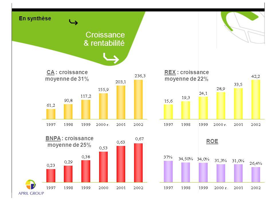 En synthèse Croissance & rentabilité CA : croissance moyenne de 31% BNPA : croissance moyenne de 25% ROE REX : croissance moyenne de 22%