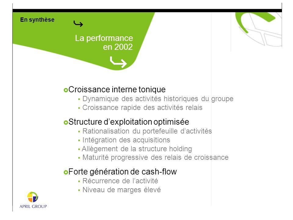  Croissance interne tonique  Dynamique des activités historiques du groupe  Croissance rapide des activités relais  Structure d'exploitation optim
