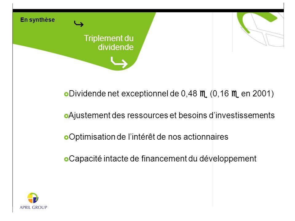  Dividende net exceptionnel de 0,48 e (0,16 e en 2001)  Ajustement des ressources et besoins d'investissements  Optimisation de l'intérêt de nos ac