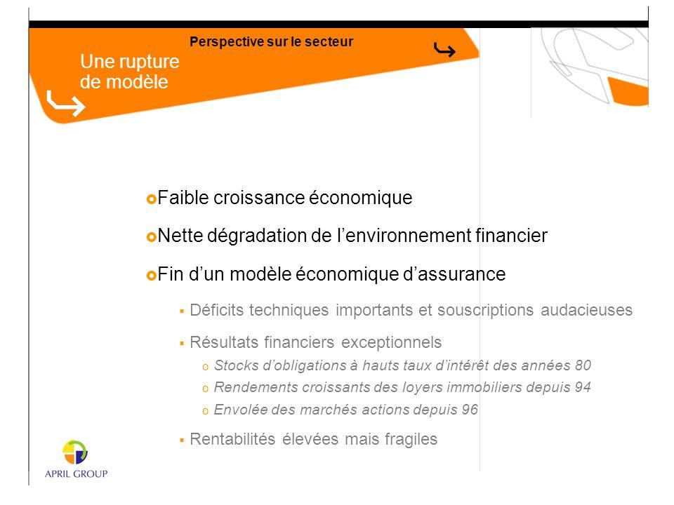  Faible croissance économique  Nette dégradation de l'environnement financier  Fin d'un modèle économique d'assurance  Déficits techniques importa