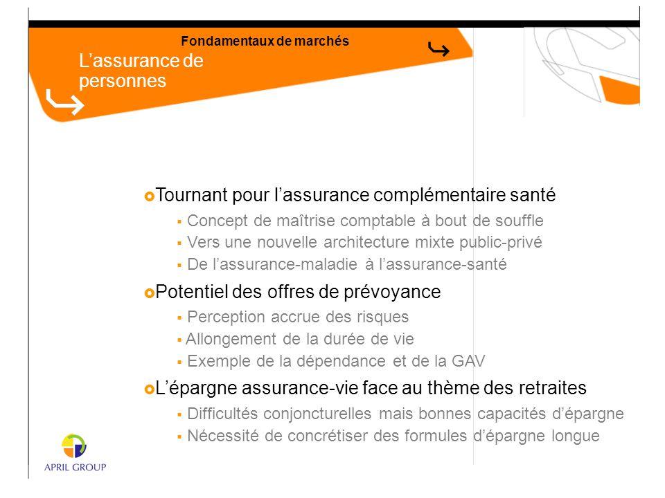 L'assurance de personnes Fondamentaux de marchés  Tournant pour l'assurance complémentaire santé  Concept de maîtrise comptable à bout de souffle 