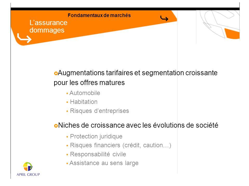 L'assurance dommages Fondamentaux de marchés  Augmentations tarifaires et segmentation croissante pour les offres matures  Automobile  Habitation 