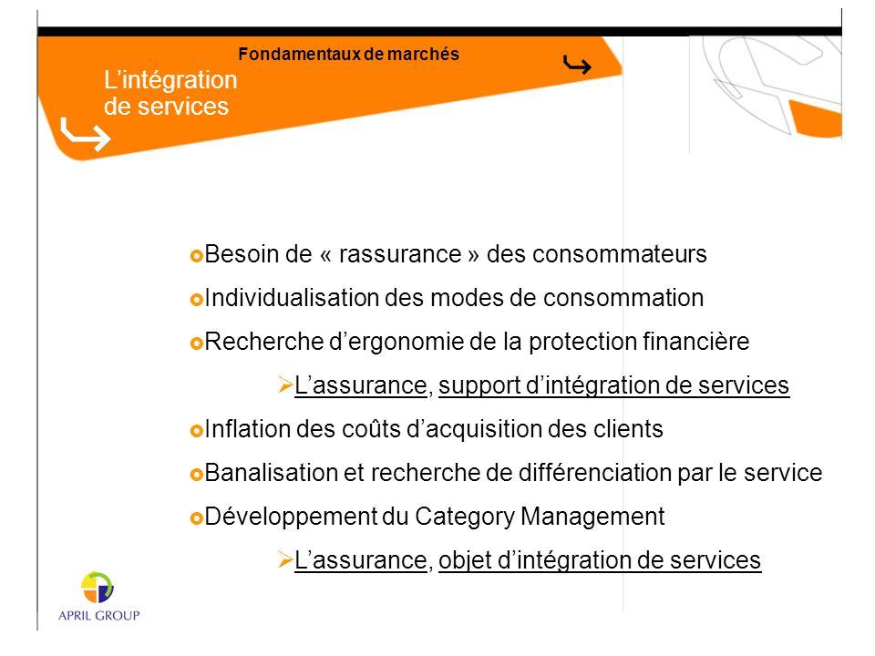 L'intégration de services Fondamentaux de marchés  Besoin de « rassurance » des consommateurs  Individualisation des modes de consommation  Recherc