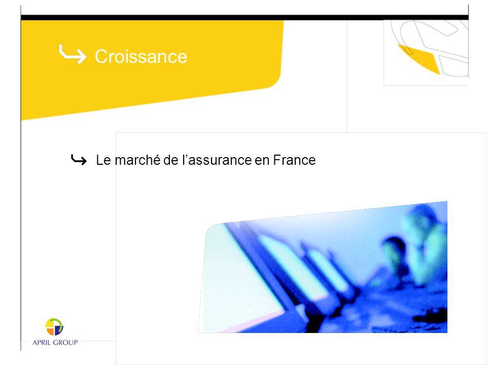 Le marché de l'assurance en France Croissance