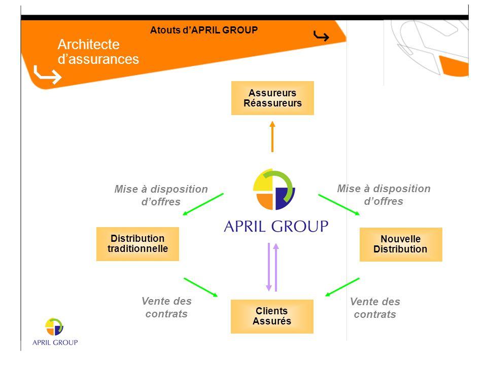 Architecte d'assurances Atouts d'APRIL GROUP Assureurs Réassureurs Distribution traditionnelle Nouvelle Distribution Mise à disposition d'offres Mise