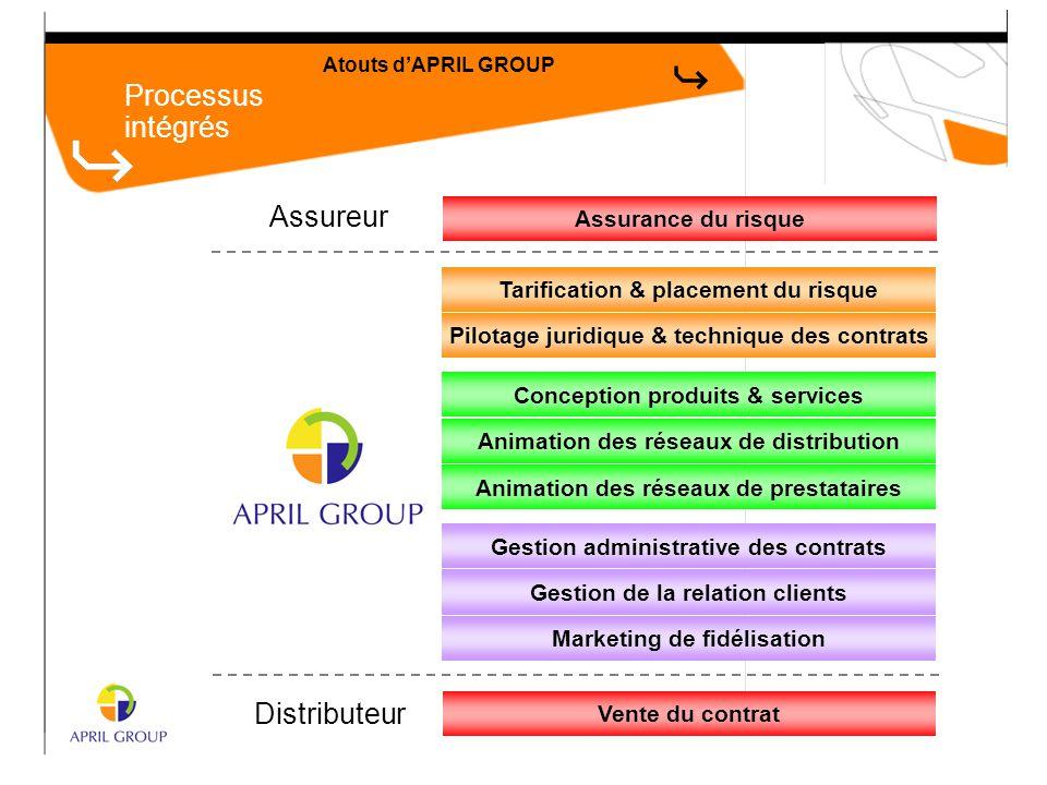 Processus intégrés Atouts d'APRIL GROUP Tarification & placement du risque Pilotage juridique & technique des contrats Conception produits & services