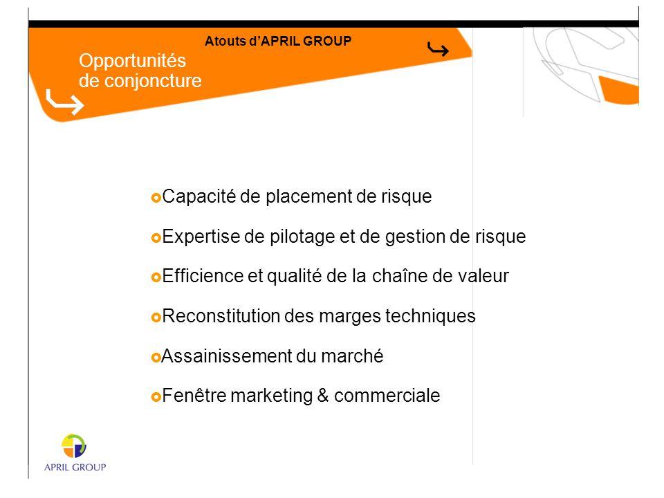 Opportunités de conjoncture Atouts d'APRIL GROUP  Capacité de placement de risque  Expertise de pilotage et de gestion de risque  Efficience et qua