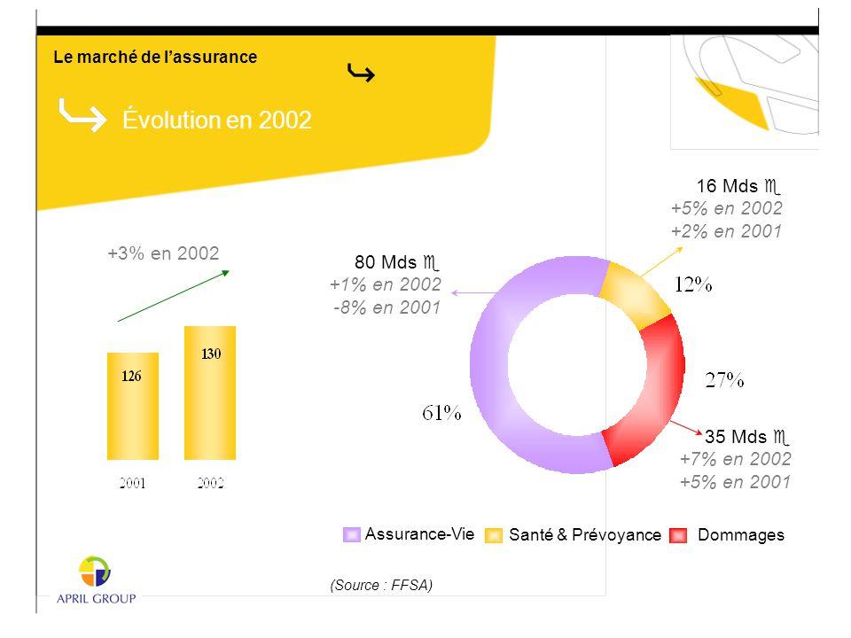 Évolution en 2002 +3% en 2002 (Source : FFSA) DommagesSanté & Prévoyance Assurance-Vie 80 Mds e +1% en 2002 -8% en 2001 16 Mds e +5% en 2002 +2% en 20