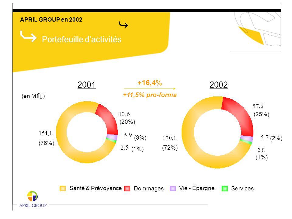 APRIL GROUP en 2002 Portefeuille d'activités Santé & Prévoyance Dommages Vie - Épargne Services +16,4% +11,5% pro-forma 2001 (76%) (20%) (3%) (1%) (en