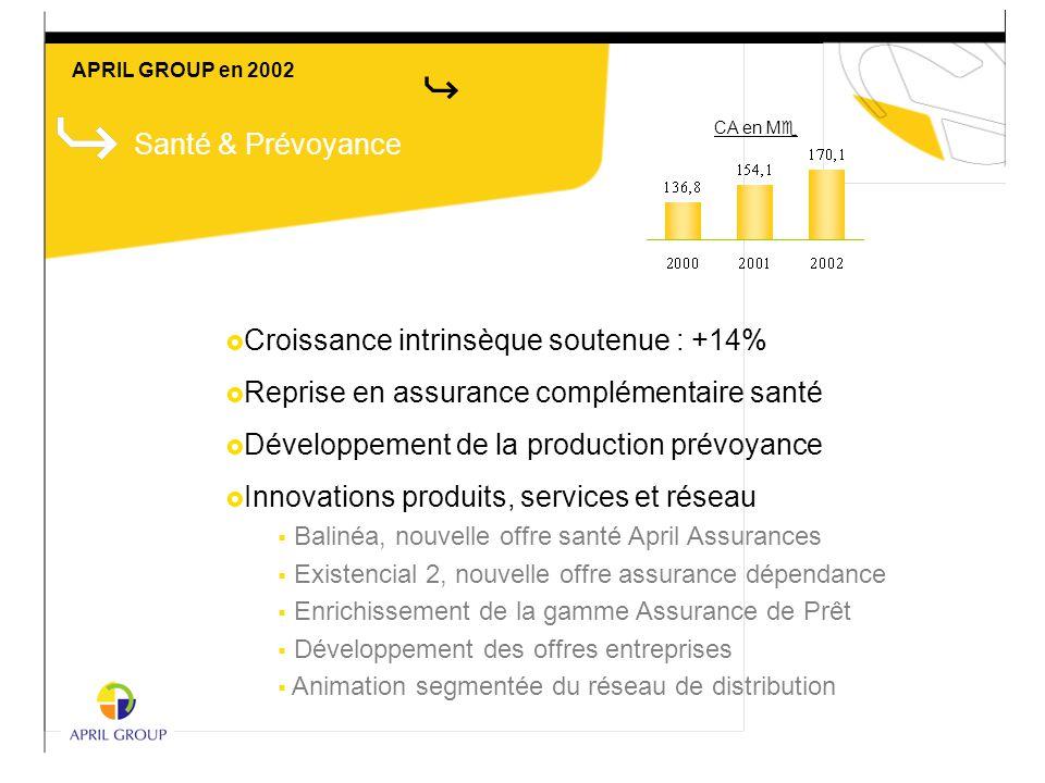 Santé & Prévoyance  Croissance intrinsèque soutenue : +14%  Reprise en assurance complémentaire santé  Développement de la production prévoyance 
