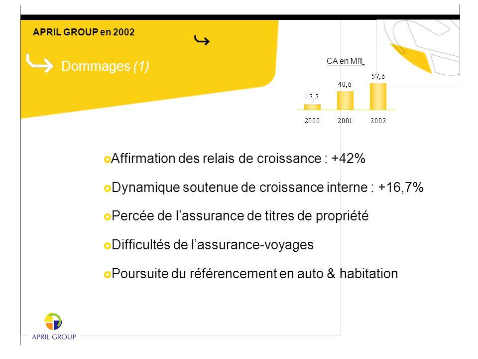 Dommages (1)  Affirmation des relais de croissance : +42%  Dynamique soutenue de croissance interne : +16,7%  Percée de l'assurance de titres de pr