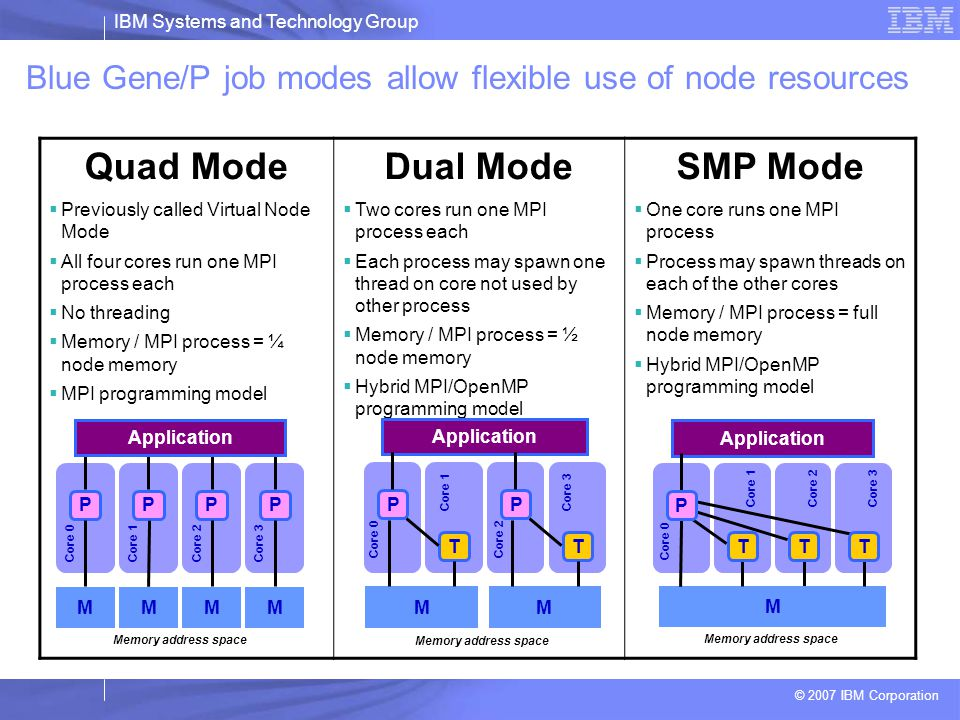 IBM Systems and Technology Group © 2007 IBM Corporation Mode virtuel VS Mode coprocesseur  Virtuel –Le double de puissance –Mais pas le double de performances : Moitié moins de mémoire (512 MB / CPU) Moitié moins de cache L3 Moitié moins de bande passante réseau Le CPU se charge du calcul ET des communications  Coprocesseur –Seulement 1 CPU dispo pour exécuter le code utilisateur –Mais toute la mémoire a disposition ( 1GB) –L'autre CPU décharge la communication –Uniquement bénéfique lors de l'utilisation de communications point à point