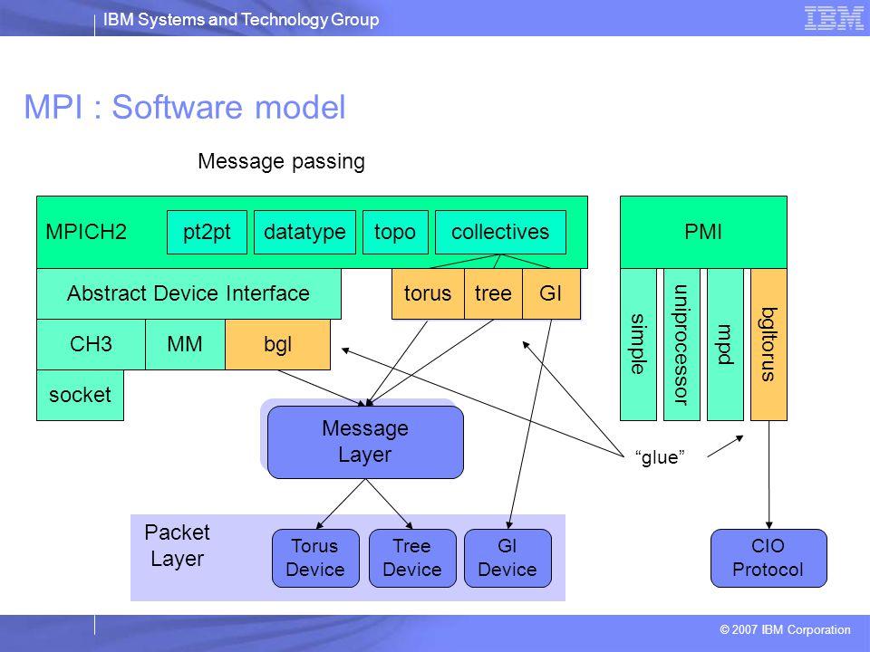 IBM Systems and Technology Group © 2007 IBM Corporation MPI sur Blue Gene  Implémentation MPI standard basées sur MPICH2 d'Argonne  BlueGene/L MPI est conforme au standard MPI 1.2 : –Pas de communication one-sided (BG/L) –Pas de spawn des processus –Support le modèle de threads MPI_THREAD_SINGLE –MPI/IO fonctionne  Tirer le meilleur parti de l'implémentation MPI Blue Gene est plus difficile (schéma de communication) –Grande échelle –Réseaux particuliers (privilégier les communications globales) –Gestion des I/O