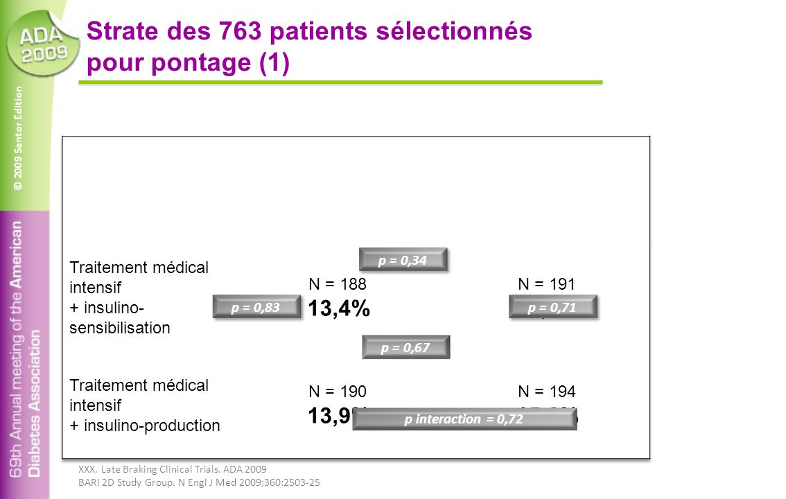 © 2009 Santor Edition Strate des 763 patients sélectionnés pour pontage (1) p interaction = 0,72 p = 0,34 p = 0,67 p = 0,71 p = 0,83 XXX. Late Braking