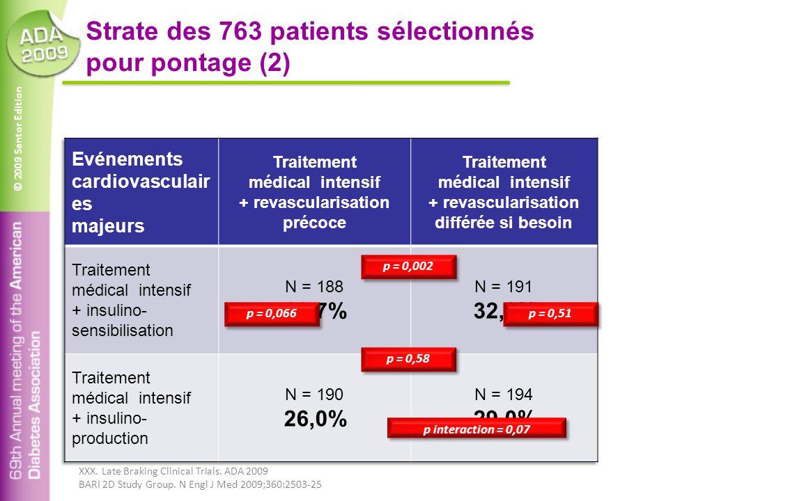© 2009 Santor Edition Strate des 763 patients sélectionnés pour pontage (2) p interaction = 0,07 p = 0,002 p = 0,58 p = 0,51 p = 0,066 XXX. Late Braki