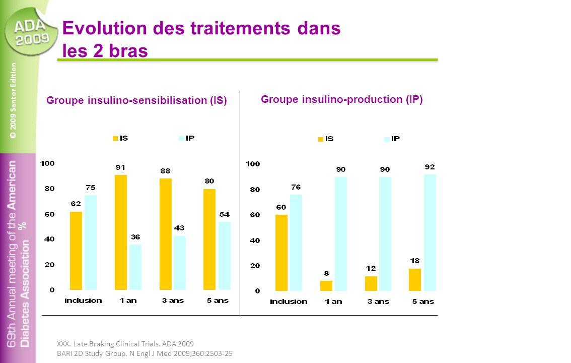 © 2009 Santor Edition Evolution des traitements dans les 2 bras Groupe insulino-sensibilisation (IS) Groupe insulino-production (IP) % XXX.