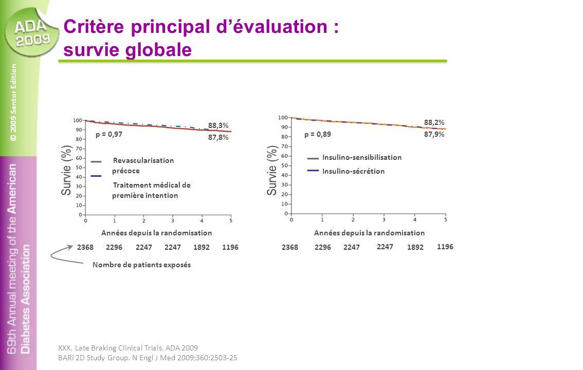 © 2009 Santor Edition Critère principal d'évaluation : survie globale Années depuis la randomisation p = 0,97 Insulino-sensibilisation Insulino-sécrét