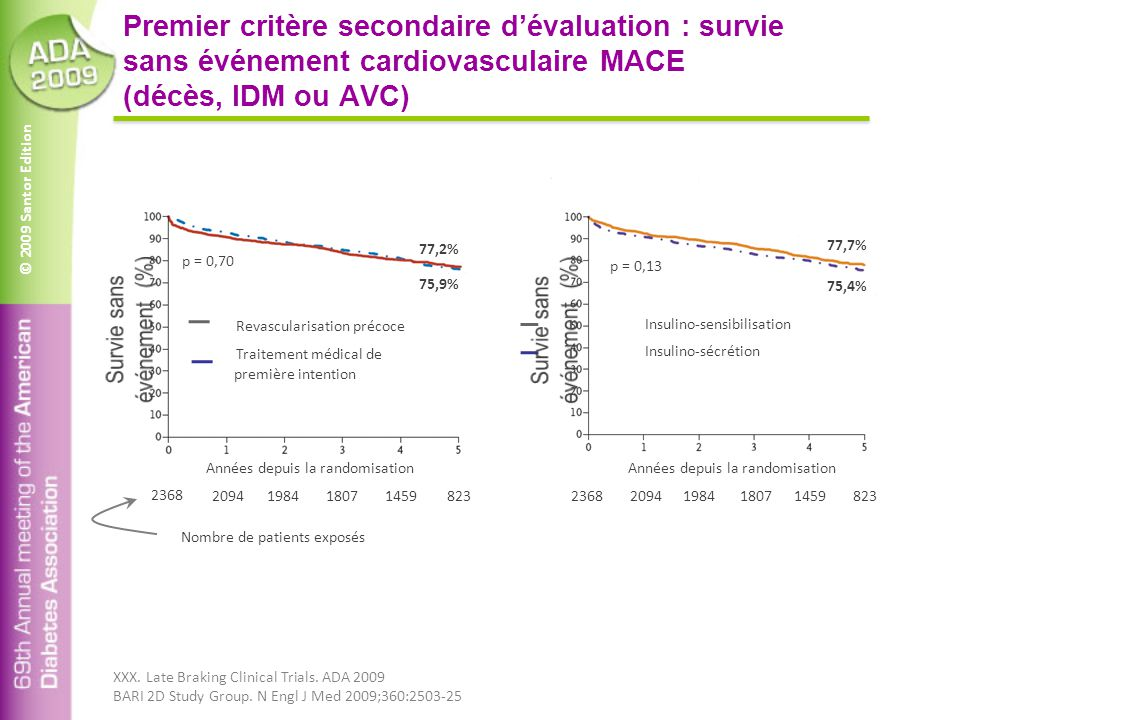 © 2009 Santor Edition Premier critère secondaire d'évaluation : survie sans événement cardiovasculaire MACE (décès, IDM ou AVC) Insulino-sensibilisati