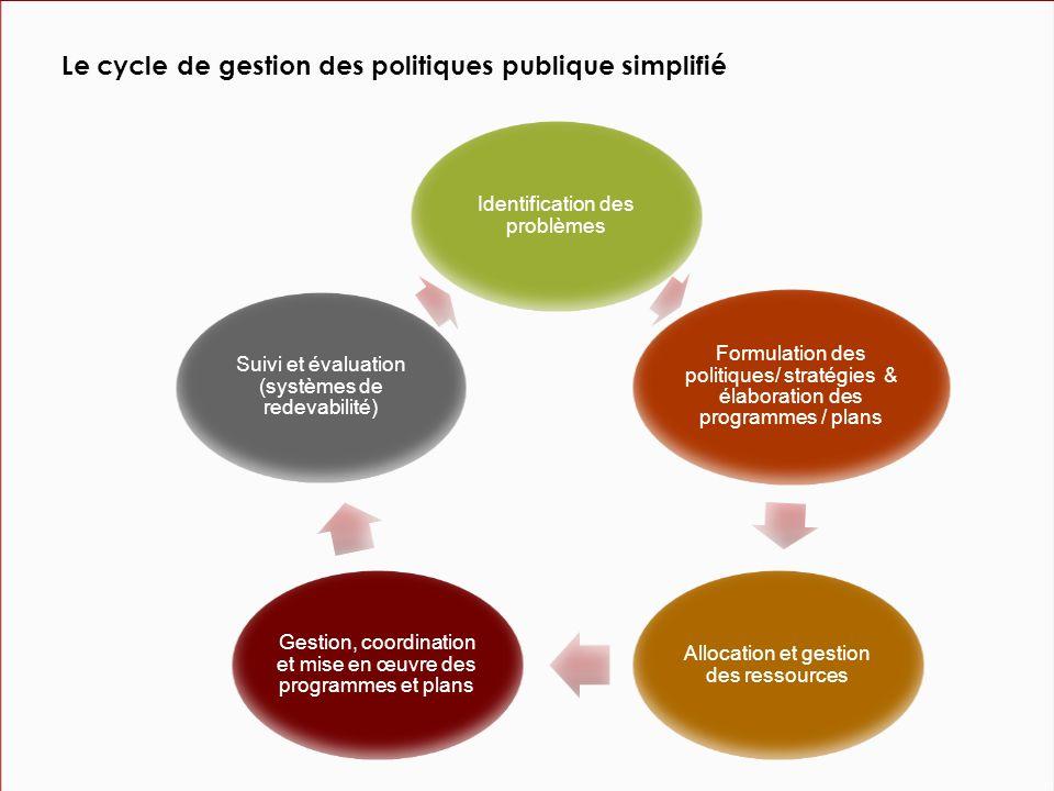 Identification des problèmes Formulation des politiques/ stratégies & élaboration des programmes / plans Allocation et gestion des ressources Gestion, coordination et mise en œuvre des programmes et plans Suivi et évaluation (systèmes de redevabilité) Le cycle de gestion des politiques publique simplifié