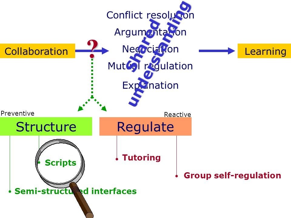 Semi-structured interfaces Scripts Tutoring Group self-regulation Conflict resolution Negociation Argumentation Mutual regulation Explanation CollaborationLearning Shared understanding StructureRegulate Preventive Reactive ?