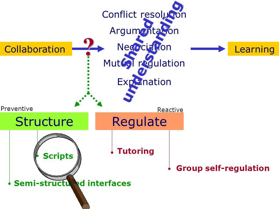 Regulation by the tutor: Group Activity Visualisation Donath et al (MIT)