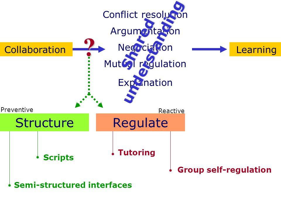 Semi-structured interfaces Scripts Tutoring Group self-regulation Conflict resolution Negociation Argumentation Mutual regulation Explanation CollaborationLearning StructureRegulate Preventive Reactive ?