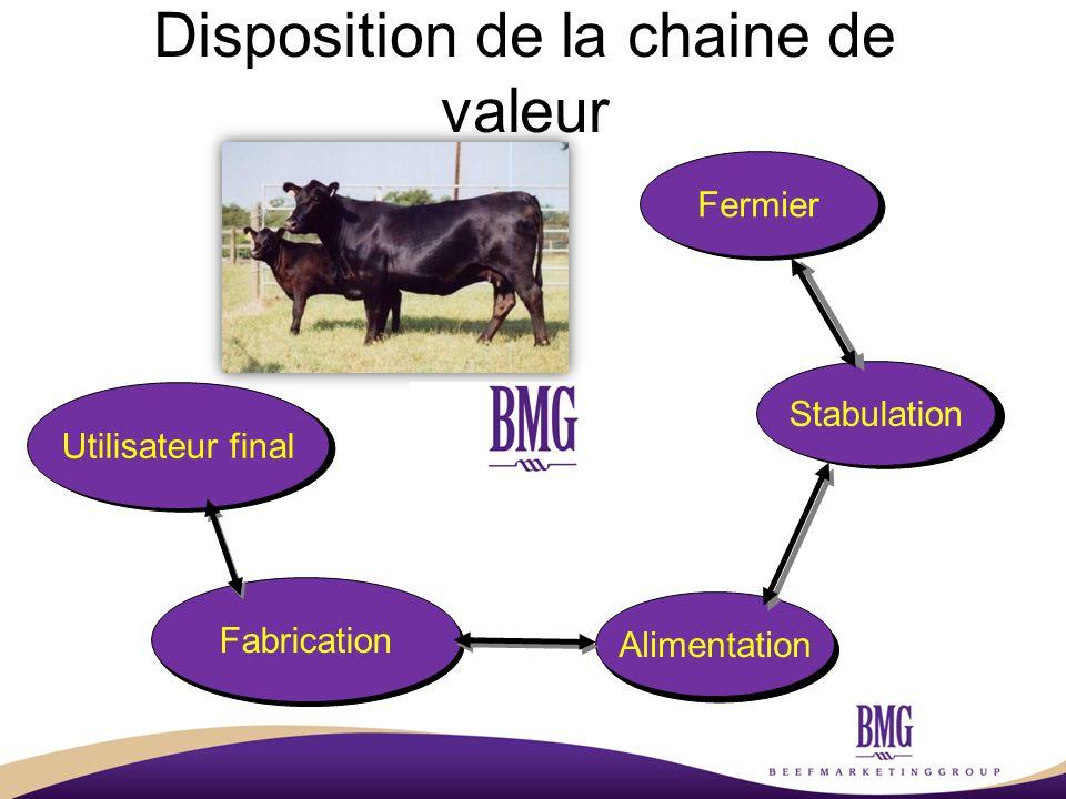 Disposition de la chaine de valeur Fermier Stabulation Alimentation Fabrication Utilisateur final